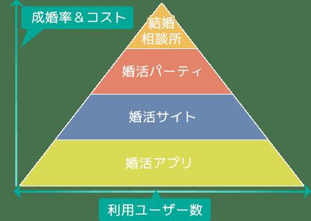 婚活サイトの成婚率とユーザー数のピラミッド図